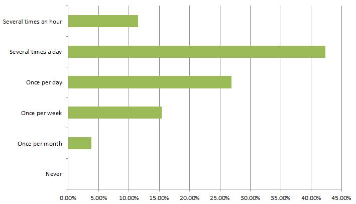 How often do you visit facebook?