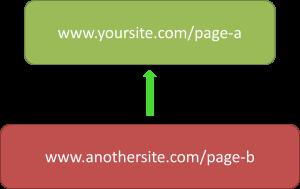 simple inbound link diagram