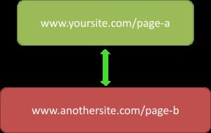 simple reciprocal link diagram