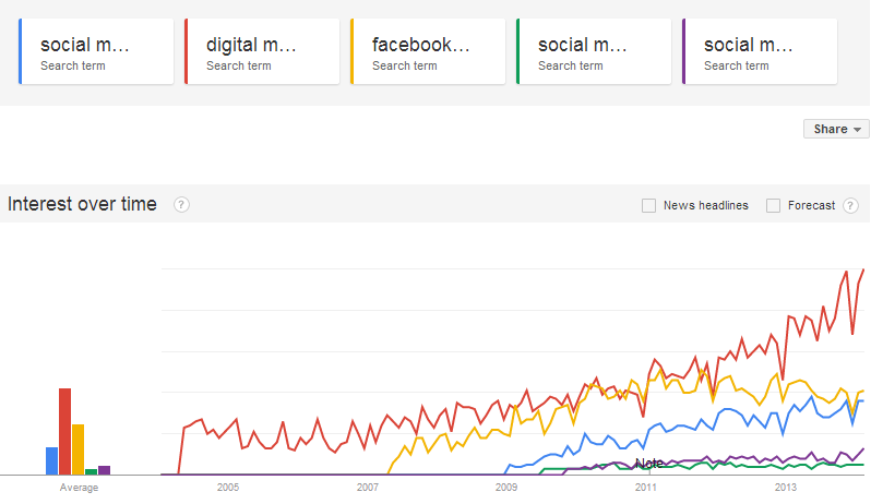 Google Trends results for digital marketing