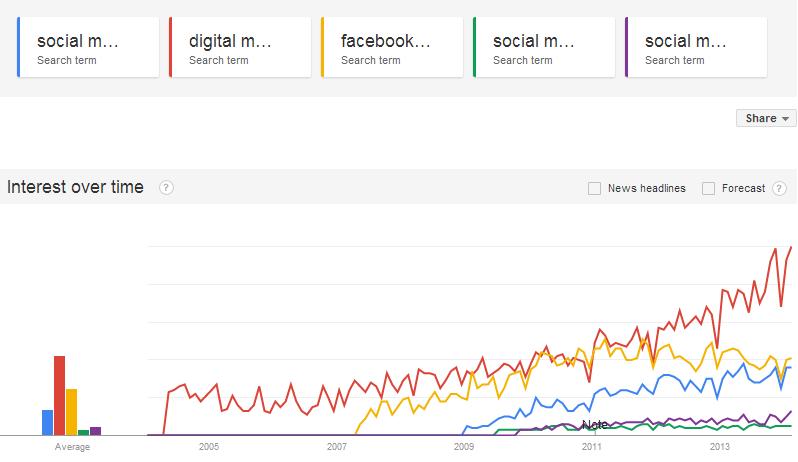 Google Trends results for digital marketing