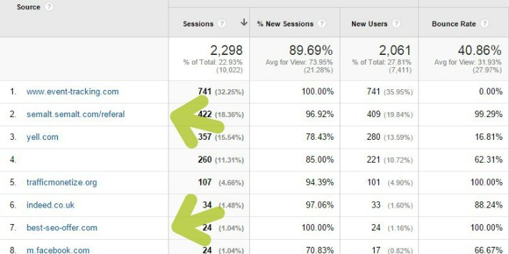 What Is SEMalt & How Do I Remove It From My Analytics?