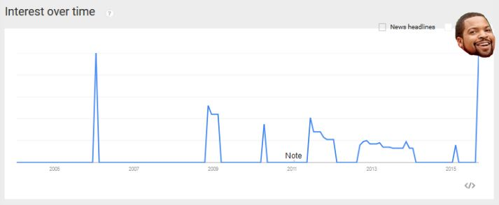 Interest over time Ghosts of mars