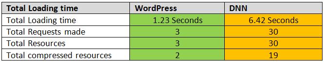 Data from loadimpact.com