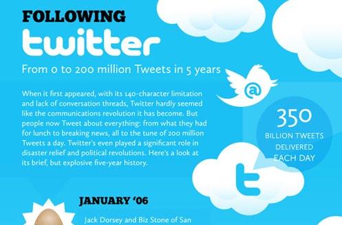 Twitter Infographic Celebrating 5 Year Anniversary