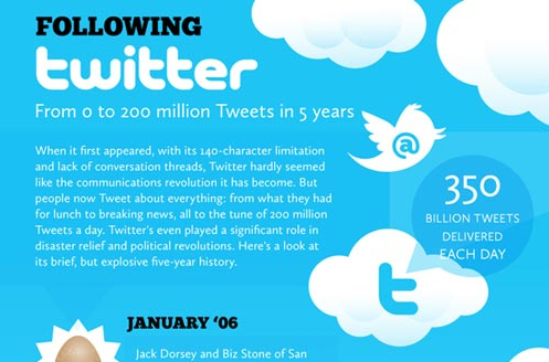 Twitter Infographic Celebrating 5 Year Anniversary