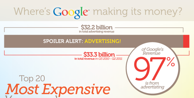Where Google Makes Its Money: The 20 Most Expensive Keywords in Google AdWords