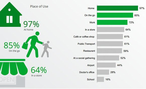 Where do you use your Smartphone?
