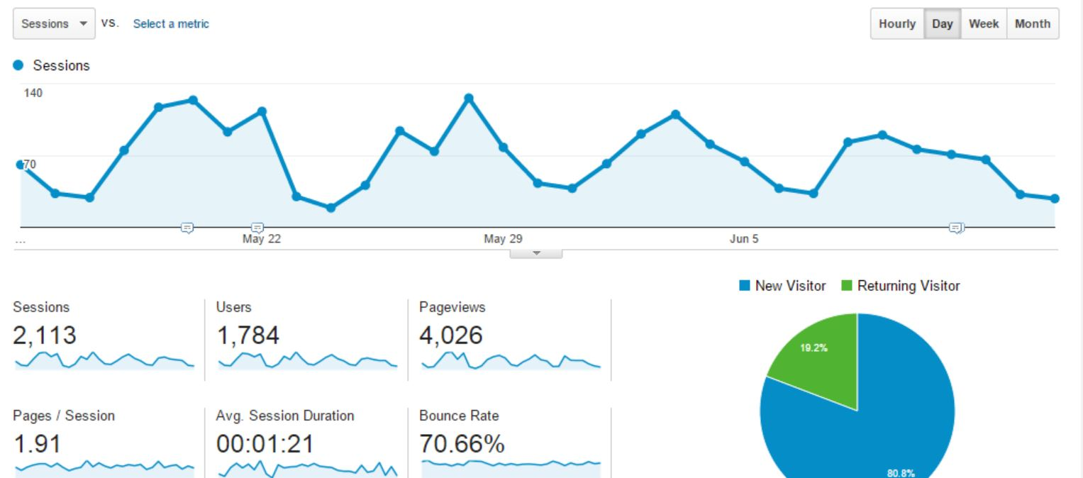 bounce rate in analytics