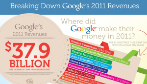 Google's Top Advertisers By Industry In 2011