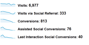 Analytics social visitors
