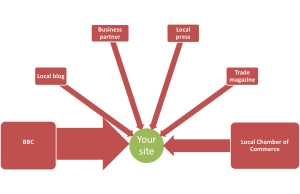 Link Authority - simple diagram