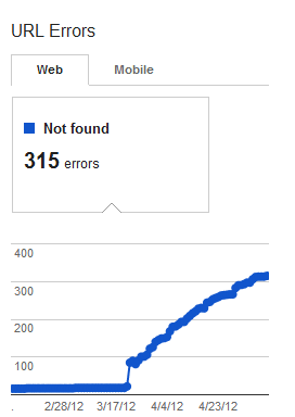 This is a bad graph for crawl errors