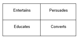 Types of content