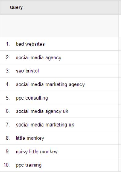 Google Analytics - Search Queries