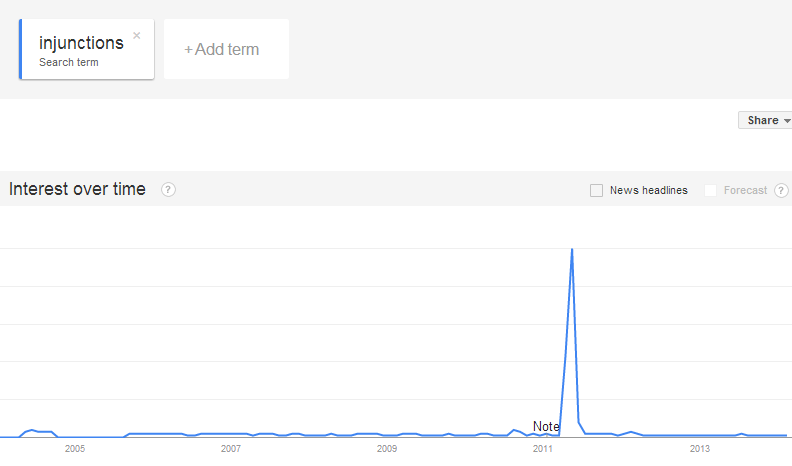 Google Trends injunctions research