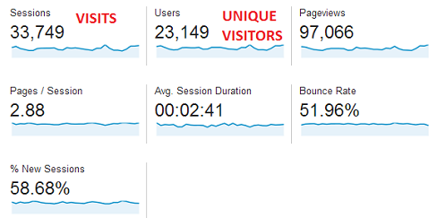 Visits = Sessions. Unique Visitors = Users