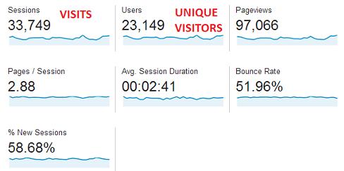 Visits = Sessions. Unique Visitors = Users