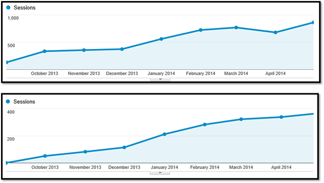 visitors to website from search and social