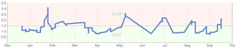 Google Speed in webmaster tools