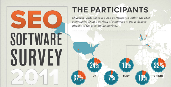 SEO Software Survey 2011 – The Results