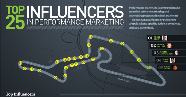 The Top 25 Most Influential People in Performance Marketing infographic