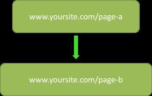 simple internal link diagram