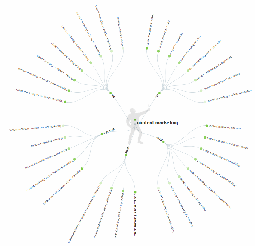 An example of a search cloud in Answer The Public for the head term 'content marketing'