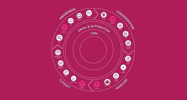 The Inbound Flywheel showing where Events fit into buyer's journey