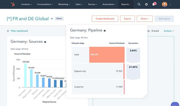 HubSpot example of the reporting dashboard