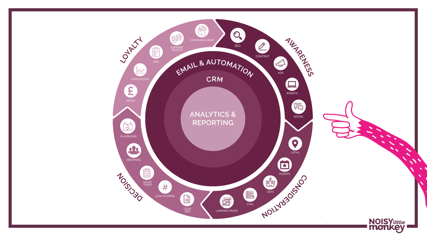 An image depicting the Inbound Marketing Flywheel