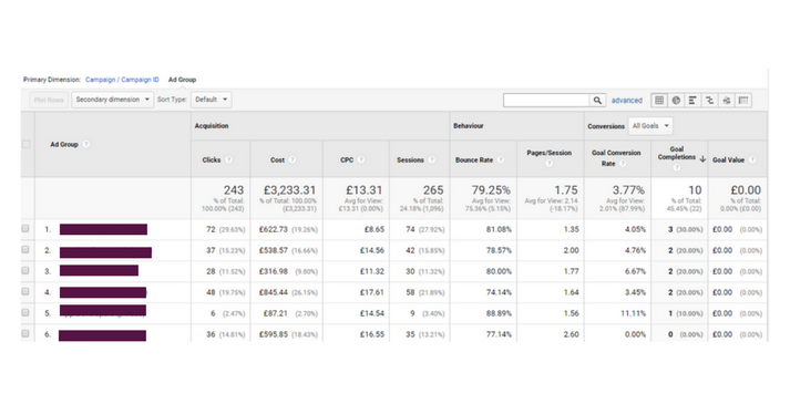google analytics leads by ad group
