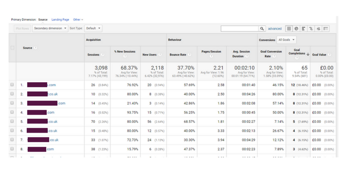 google analytics sales leads by referral