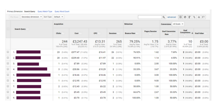 google-analytics-leads-by-search-term.png