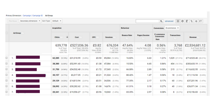 google analytics revenue by ad group