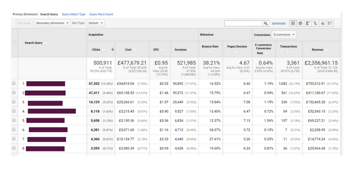 google-analytics-revenue-by-search-term.png