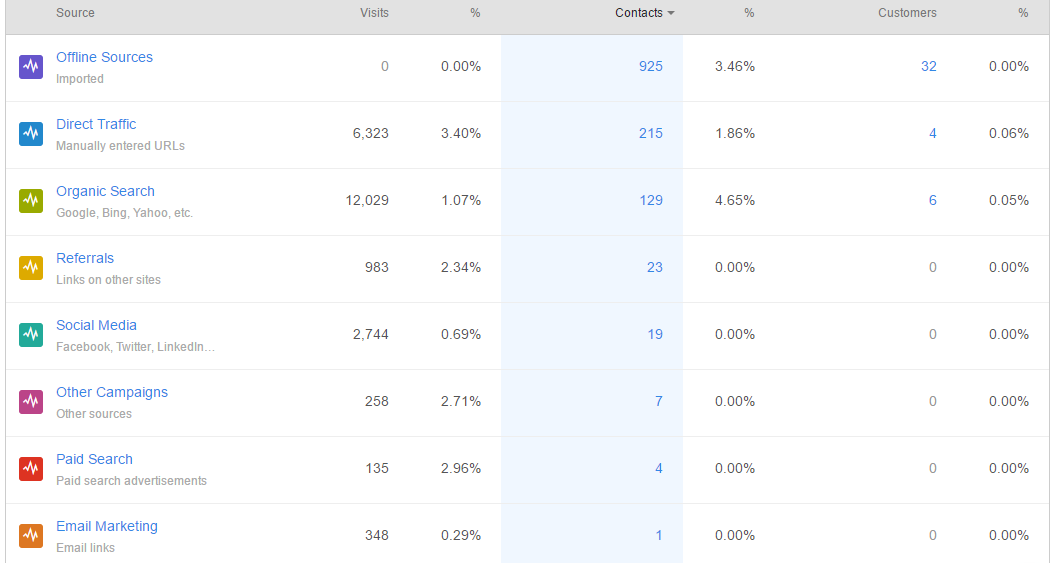 hubspot leads by channel