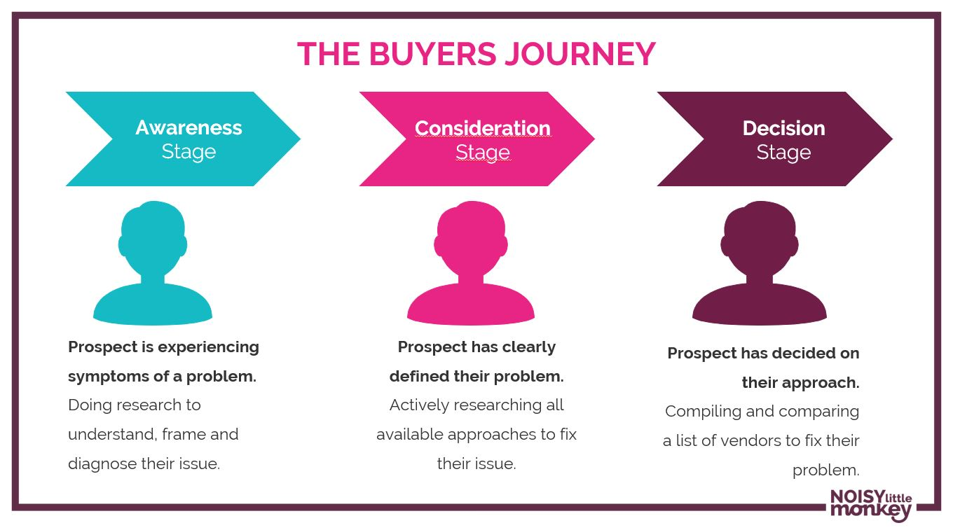 The 'Buyer's Journey' with awareness, consideration, decision stage explained on it