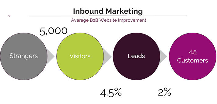 inbound marketing great ux