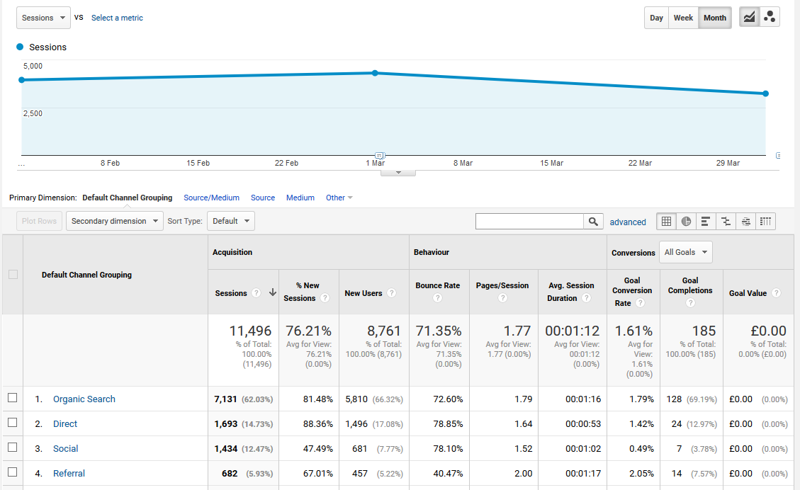 Google Analytics - Sessions by Source
