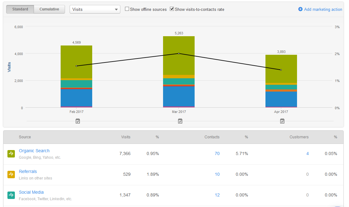 Sessions by Source in HubSpot Analytics
