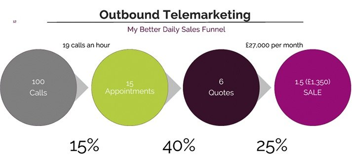 outbound sales funnel better return