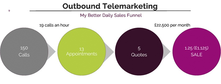 outbound sales funnel more effort
