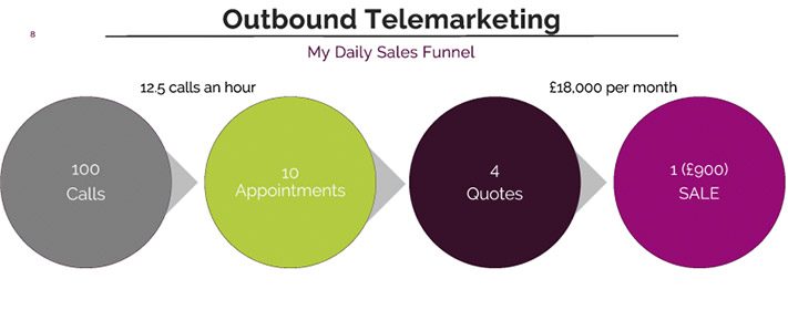 outbound sales funnel