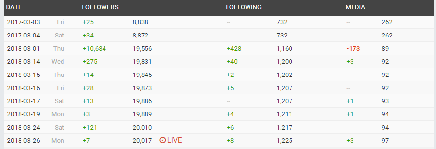 Screenshot of the Social Blade tool