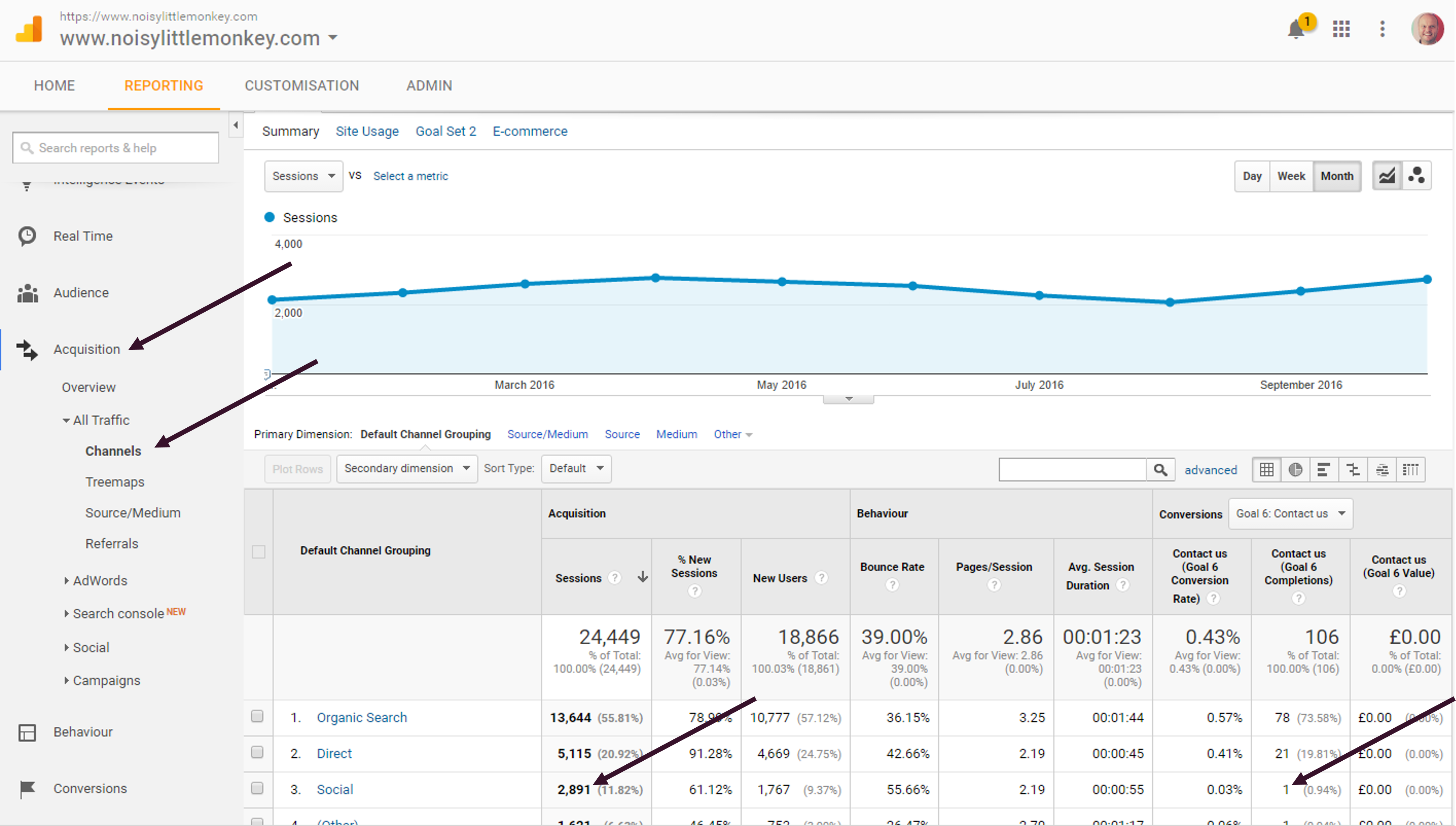 Google Analytics Goals driven by social channels