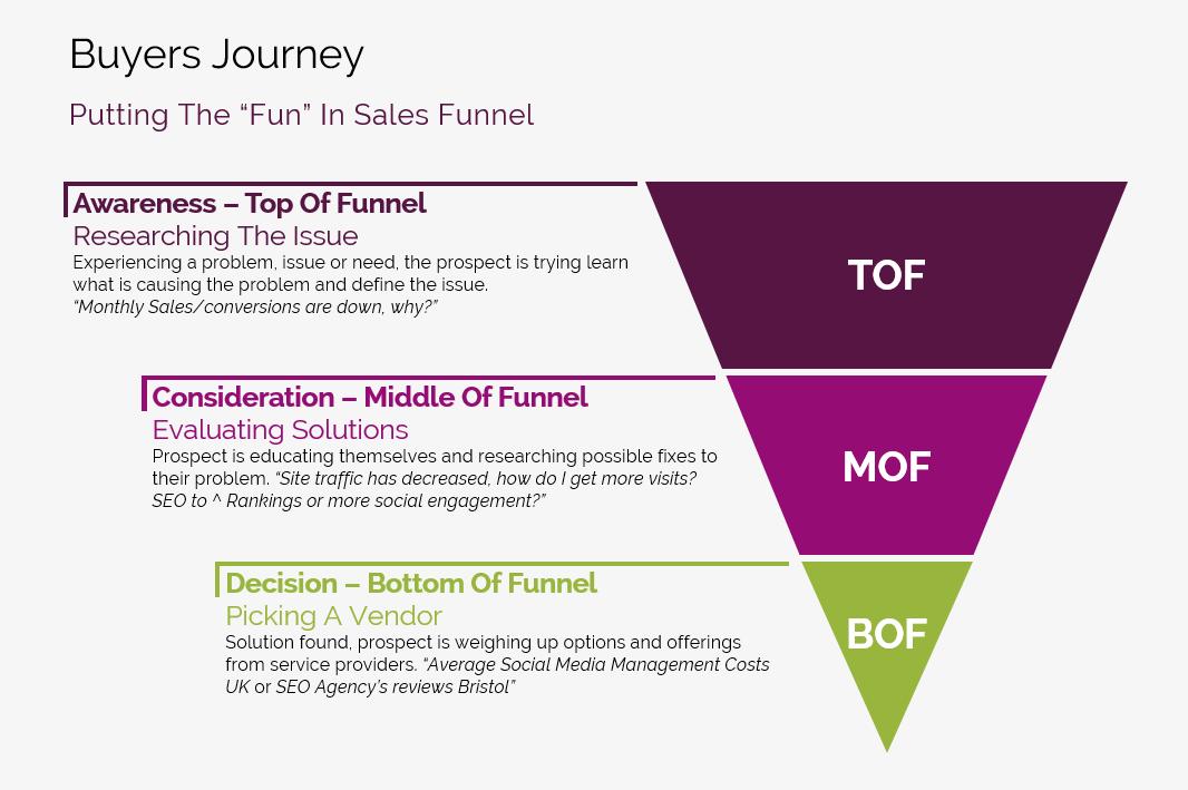 Buyers Journey Diagram