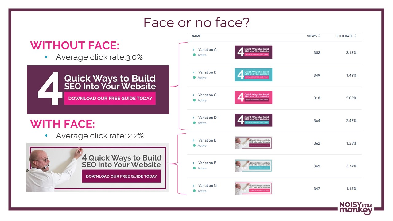 Picture showing that a CTA without someone's face in it has better conversion rates than one with.