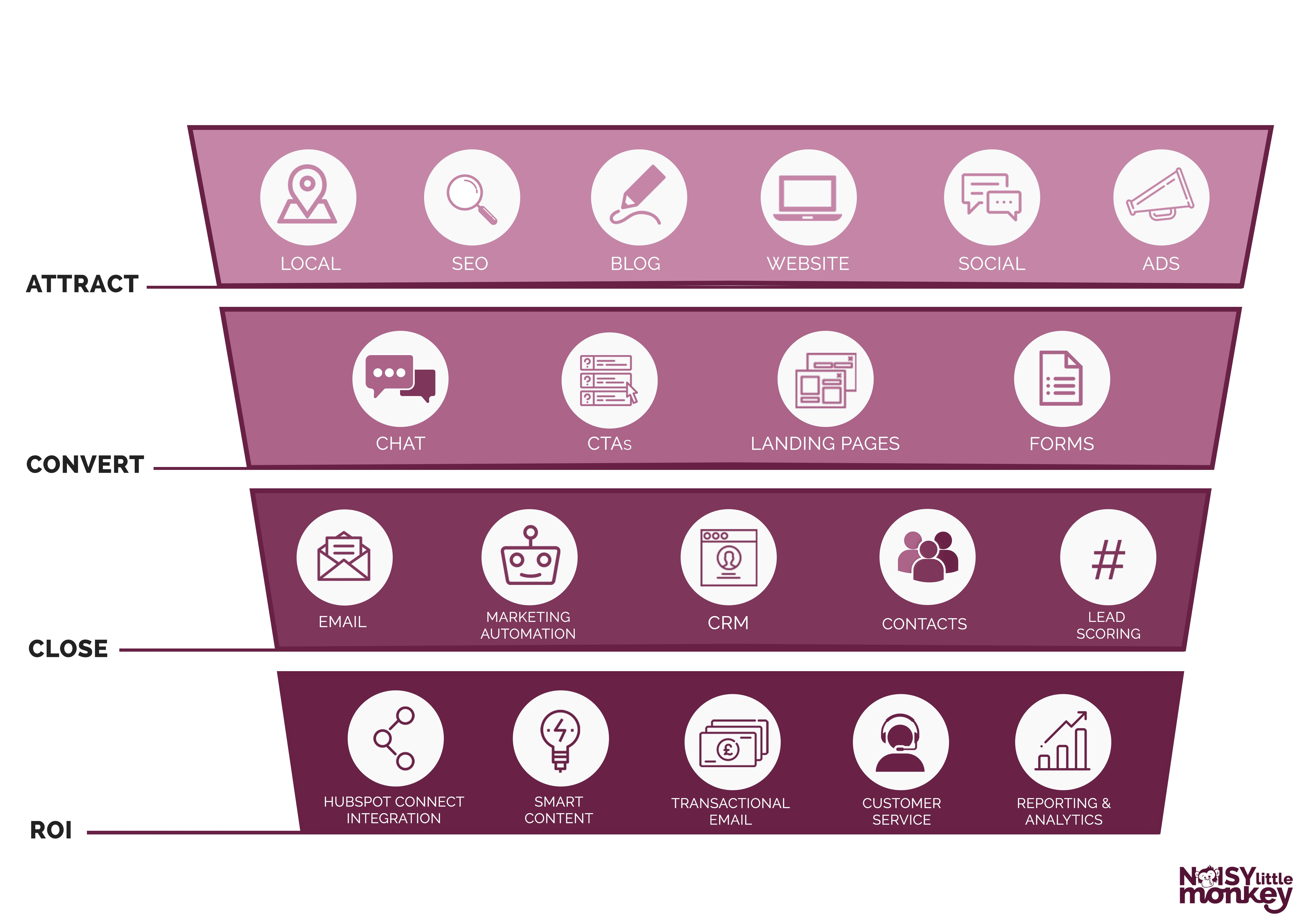 Image depicting the Attract, Convert, Close, ROI, stages of the sales and marketing funnel
