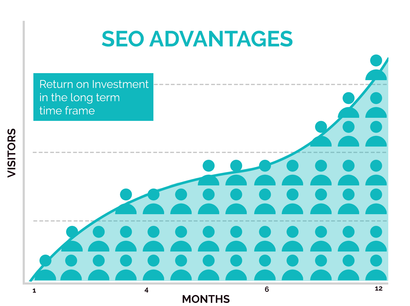 Graph depicting the advantages of SEO